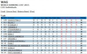 Ranking-World-Challenge-Cup-Salto