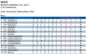 Ranking-World-Challenge-Cup-Suelo