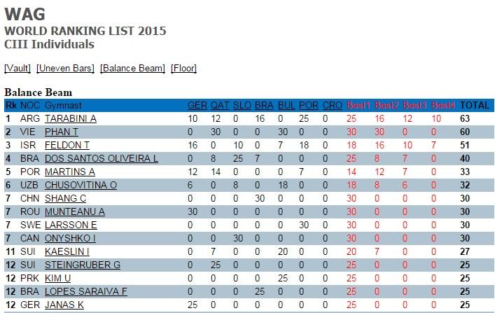 Ranking-World-Challenge-Cup-Viga
